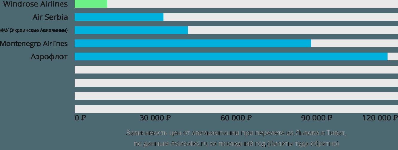 Динамика цен в зависимости от авиакомпании, совершающей перелет из Львова в Тиват