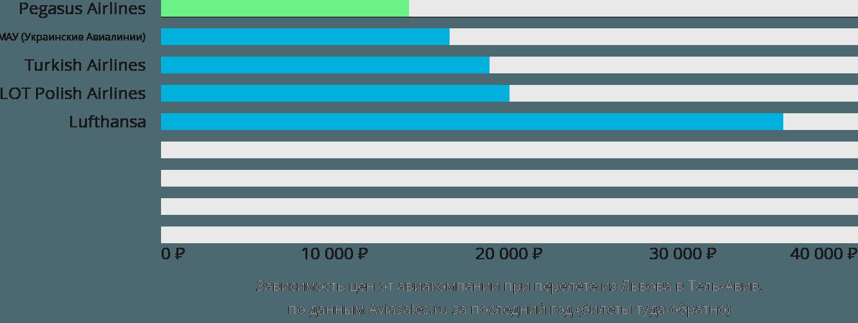 Динамика цен в зависимости от авиакомпании, совершающей перелет из Львова в Тель-Авив