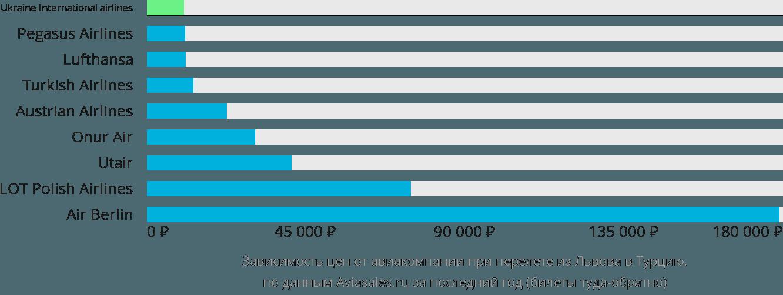 Динамика цен в зависимости от авиакомпании, совершающей перелёт из Львова в Турцию
