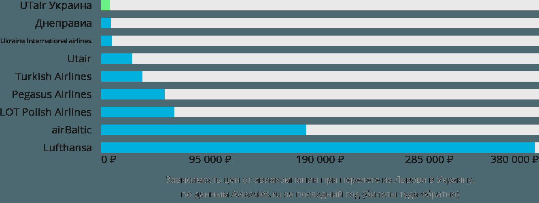 Динамика цен в зависимости от авиакомпании, совершающей перелет из Львова в Украину