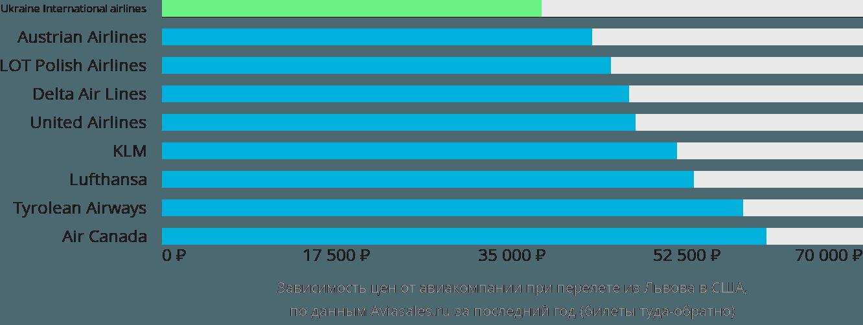 Динамика цен в зависимости от авиакомпании, совершающей перелет из Львова в США