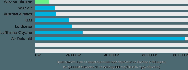 Динамика цен в зависимости от авиакомпании, совершающей перелет из Львова в Венецию