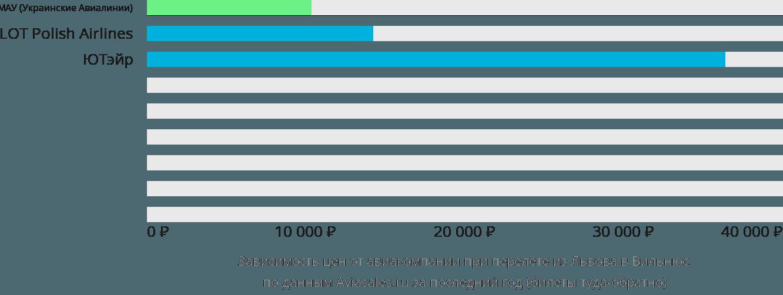 Динамика цен в зависимости от авиакомпании, совершающей перелет из Львова в Вильнюс