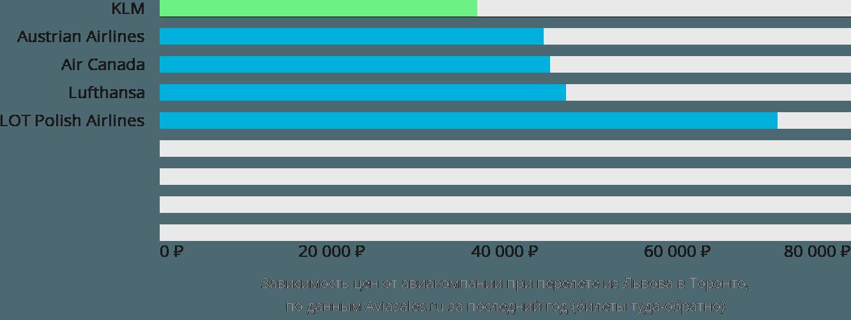 Динамика цен в зависимости от авиакомпании, совершающей перелет из Львова в Торонто