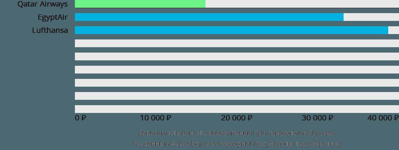 Динамика цен в зависимости от авиакомпании, совершающей перелет из Луксора