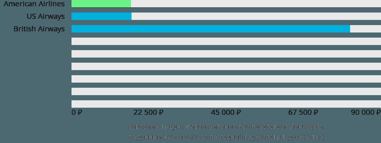 Динамика цен в зависимости от авиакомпании, совершающей перелет из Линчбурга