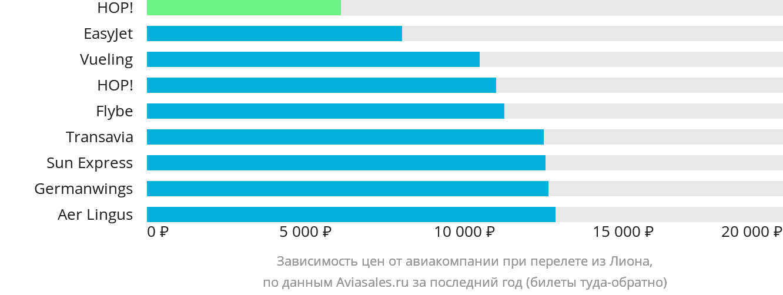 Динамика цен в зависимости от авиакомпании, совершающей перелет из Лиона