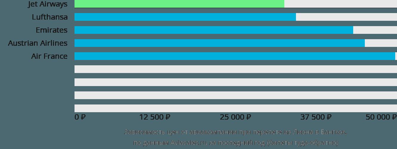 Динамика цен в зависимости от авиакомпании, совершающей перелет из Лиона в Бангкок
