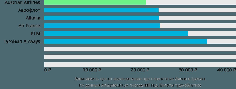 Динамика цен в зависимости от авиакомпании, совершающей перелет из Лиона в Ереван