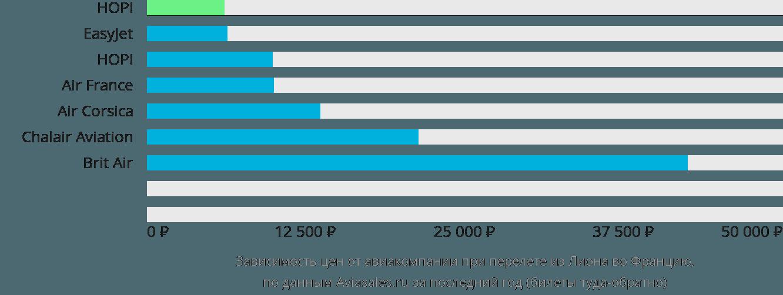 Динамика цен в зависимости от авиакомпании, совершающей перелёт из Лиона во Францию