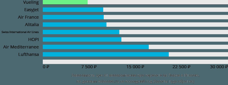 Динамика цен в зависимости от авиакомпании, совершающей перелет из Лиона в Италию