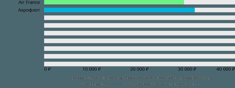 Динамика цен в зависимости от авиакомпании, совершающей перелет из Лиона в Симферополь