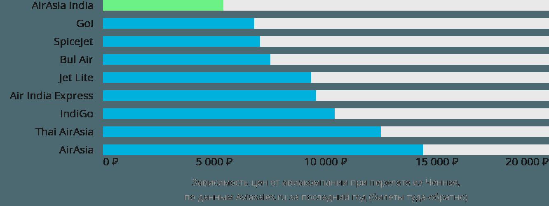Динамика цен в зависимости от авиакомпании, совершающей перелет из Ченная