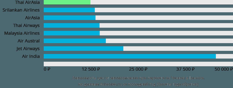 Динамика цен в зависимости от авиакомпании, совершающей перелет из Ченная в Бангкок