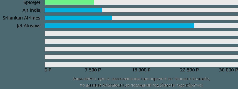 Динамика цен в зависимости от авиакомпании, совершающей перелет из Ченная в Коломбо