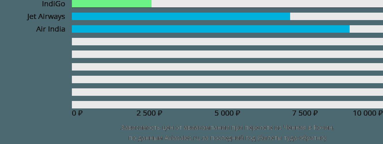 Динамика цен в зависимости от авиакомпании, совершающей перелет из Ченная в Кочин