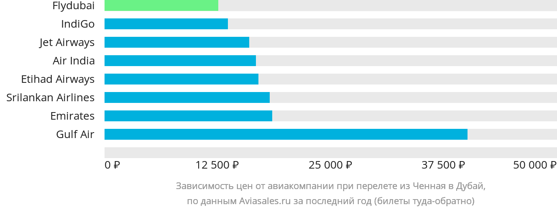 Динамика цен в зависимости от авиакомпании, совершающей перелет из Ченная в Дубай