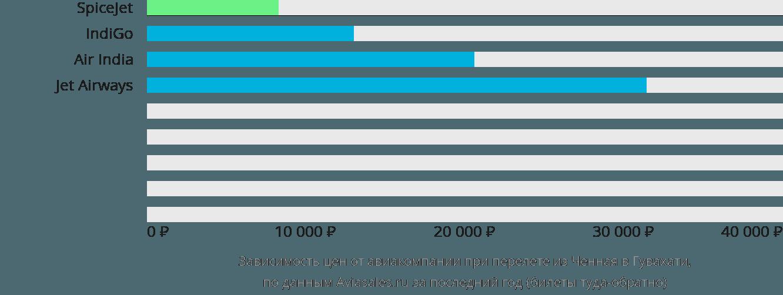 Динамика цен в зависимости от авиакомпании, совершающей перелет из Ченная в Гувахати