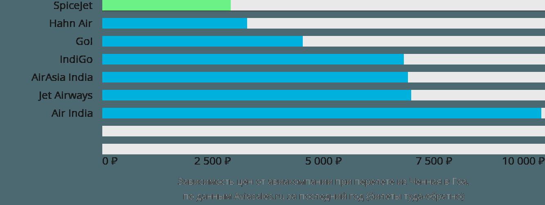 Динамика цен в зависимости от авиакомпании, совершающей перелет из Ченная в Гоа