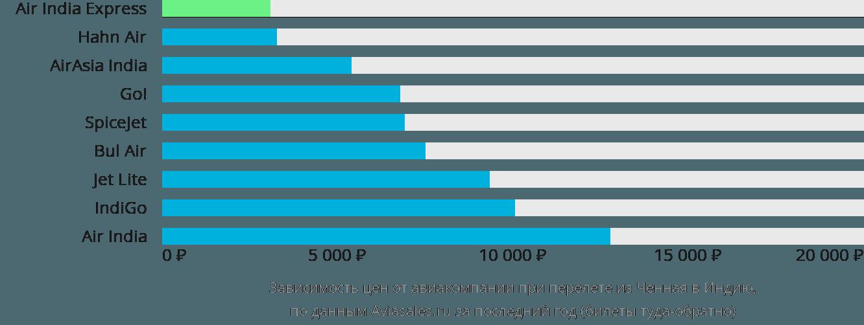 Динамика цен в зависимости от авиакомпании, совершающей перелет из Ченная в Индию