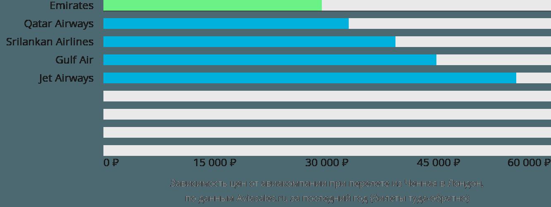Динамика цен в зависимости от авиакомпании, совершающей перелет из Ченная в Лондон
