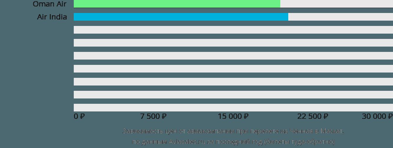 Динамика цен в зависимости от авиакомпании, совершающей перелет из Ченная в Маскат