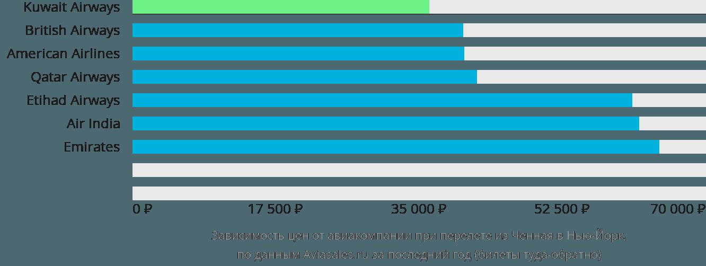 Динамика цен в зависимости от авиакомпании, совершающей перелет из Ченная в Нью-Йорк
