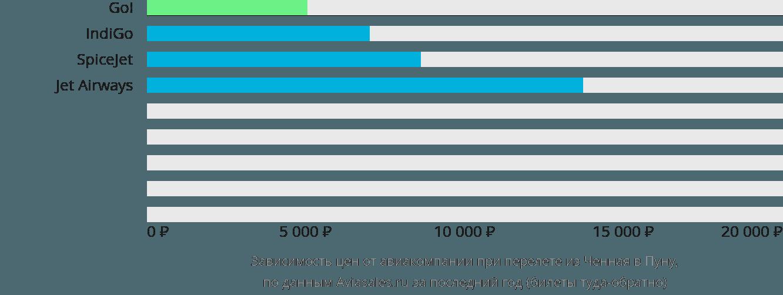 Динамика цен в зависимости от авиакомпании, совершающей перелет из Ченная в Пуну