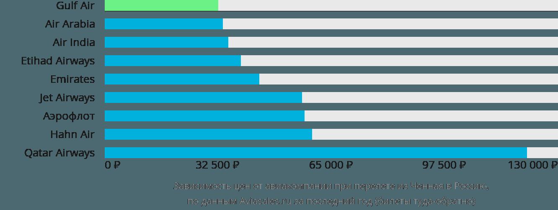 Динамика цен в зависимости от авиакомпании, совершающей перелёт из Ченная в Россию