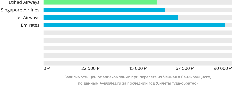 Динамика цен в зависимости от авиакомпании, совершающей перелет из Ченная в Сан-Франциско
