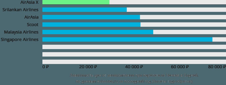 Динамика цен в зависимости от авиакомпании, совершающей перелет из Ченная в Сидней