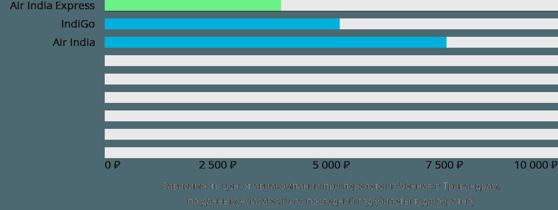Динамика цен в зависимости от авиакомпании, совершающей перелет из Ченная в Тривандрам