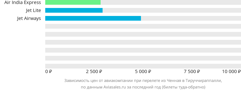 Динамика цен в зависимости от авиакомпании, совершающей перелет из Ченная в Тируччираппалли
