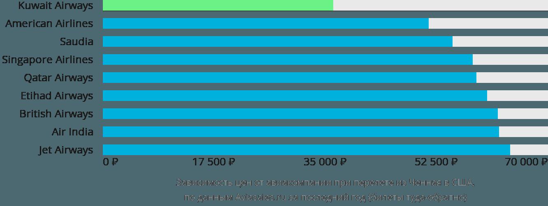 Динамика цен в зависимости от авиакомпании, совершающей перелет из Ченная в США