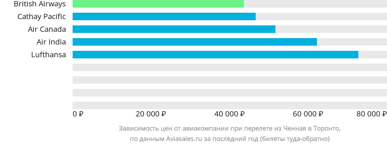 Динамика цен в зависимости от авиакомпании, совершающей перелет из Ченная в Торонто