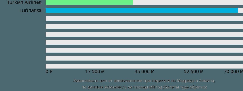 Динамика цен в зависимости от авиакомпании, совершающей перелет из Мадрида в Алматы