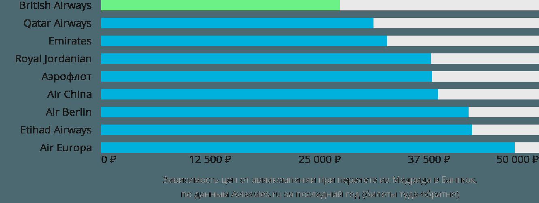 Динамика цен в зависимости от авиакомпании, совершающей перелет из Мадрида в Бангкок