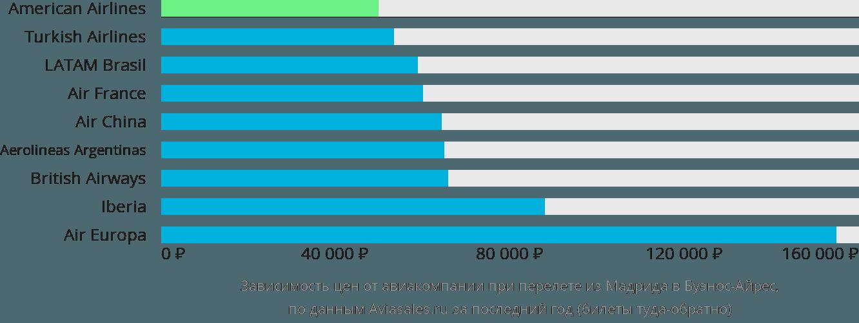 Динамика цен в зависимости от авиакомпании, совершающей перелет из Мадрида в Буэнос-Айрес