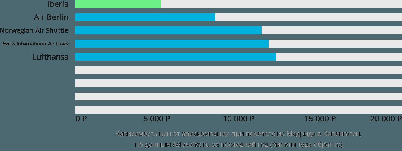 Динамика цен в зависимости от авиакомпании, совершающей перелет из Мадрида в Копенгаген