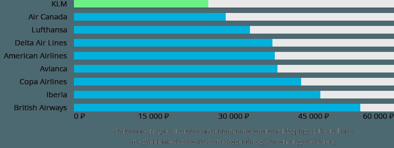 Динамика цен в зависимости от авиакомпании, совершающей перелет из Мадрида в Косту-Рику