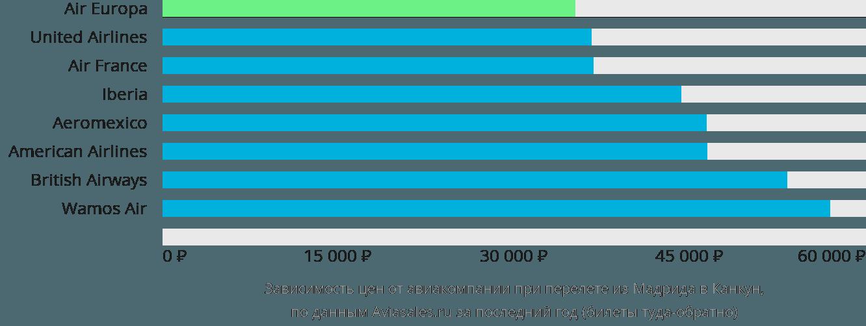 Динамика цен в зависимости от авиакомпании, совершающей перелет из Мадрида в Канкун