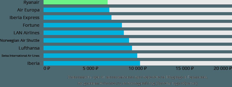 Динамика цен в зависимости от авиакомпании, совершающей перелет из Мадрида в Германию