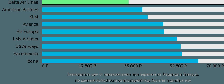 Динамика цен в зависимости от авиакомпании, совершающей перелет из Мадрида в Эквадор