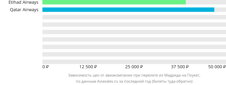Динамика цен в зависимости от авиакомпании, совершающей перелет из Мадрида на Пхукет