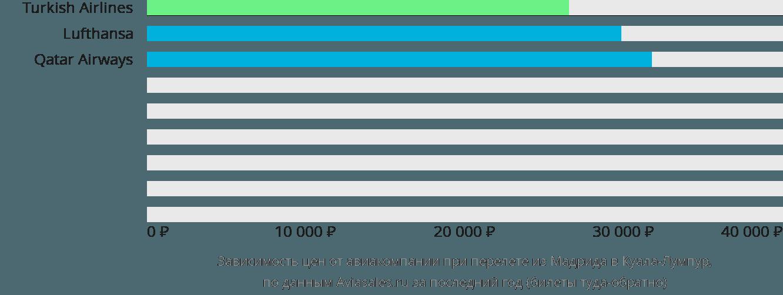 Динамика цен в зависимости от авиакомпании, совершающей перелет из Мадрида в Куала-Лумпур