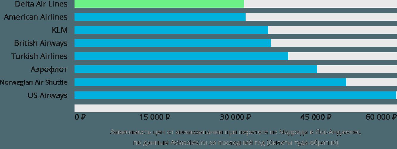 Динамика цен в зависимости от авиакомпании, совершающей перелет из Мадрида в Лос-Анджелес