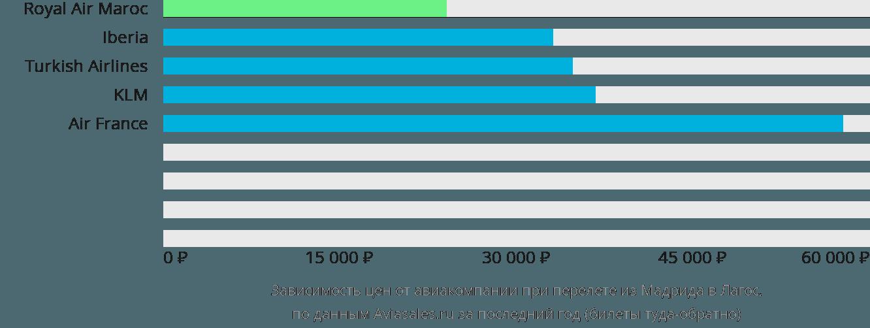 Динамика цен в зависимости от авиакомпании, совершающей перелет из Мадрида в Лагос