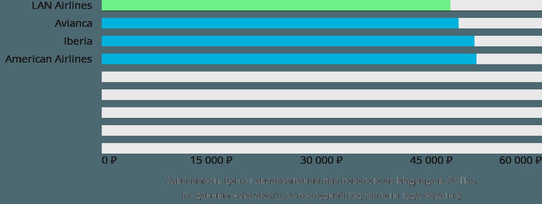 Динамика цен в зависимости от авиакомпании, совершающей перелет из Мадрида в Ла-Пас