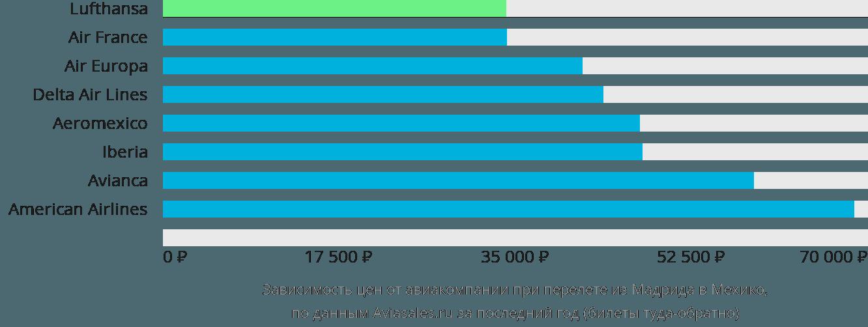 Динамика цен в зависимости от авиакомпании, совершающей перелет из Мадрида в Мехико