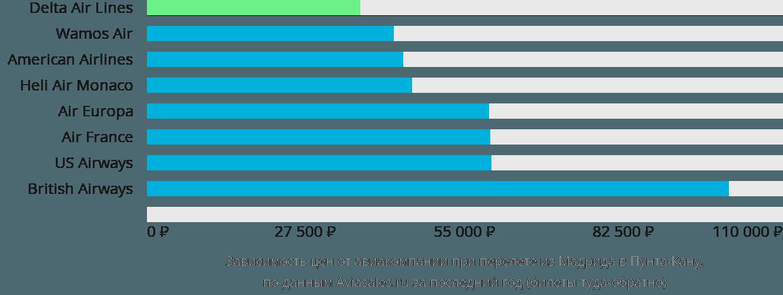 Динамика цен в зависимости от авиакомпании, совершающей перелет из Мадрида в Пунта-Кану